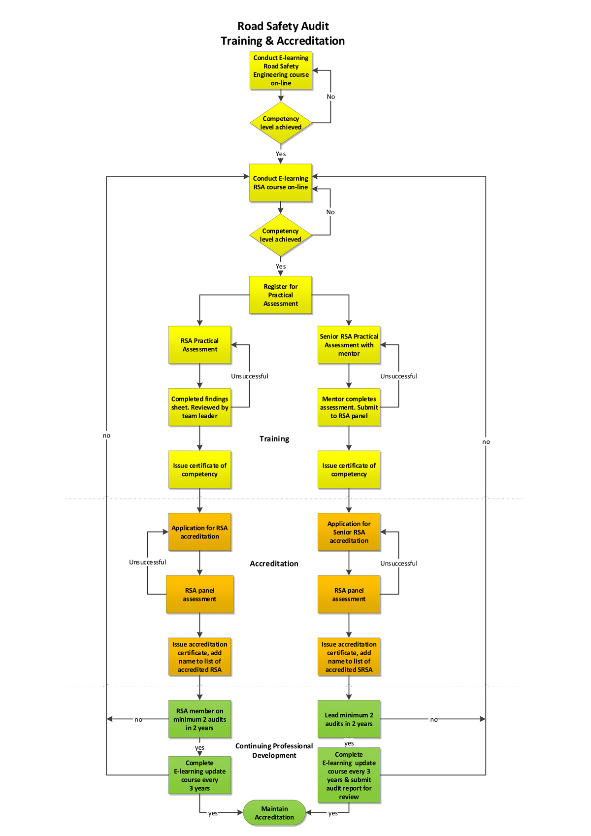 Accreditation Flow Chart Colour Final Version Oct 2018